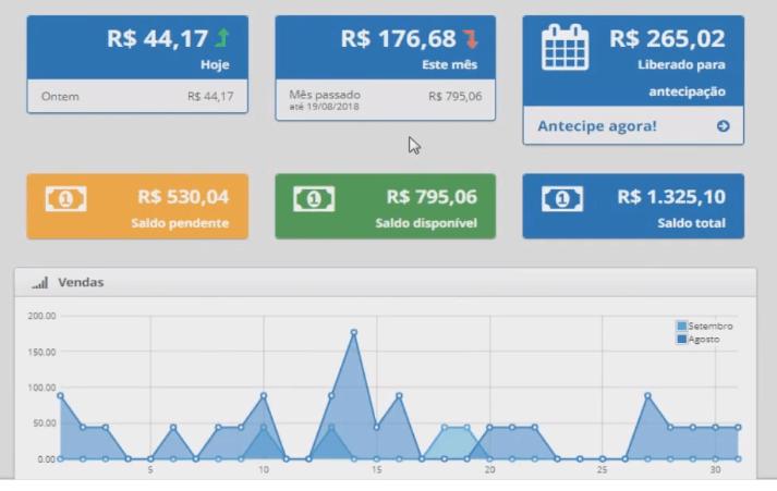 Maquina de vendas online resultados parte 2