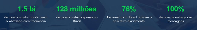 Dados Sobre o Whatsapp